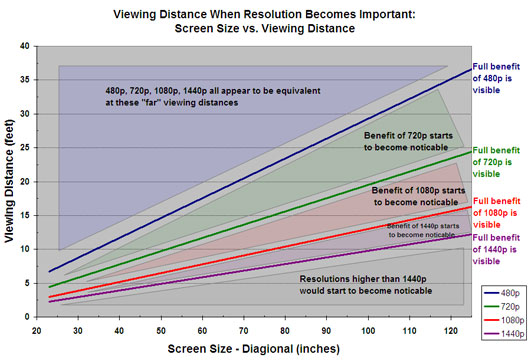HDTV Screensize