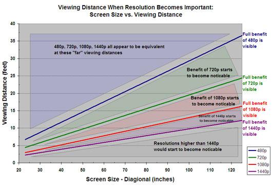 HDTV Screensize