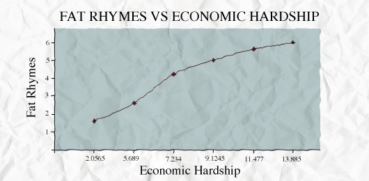 Rhymes vs economic hardship chart