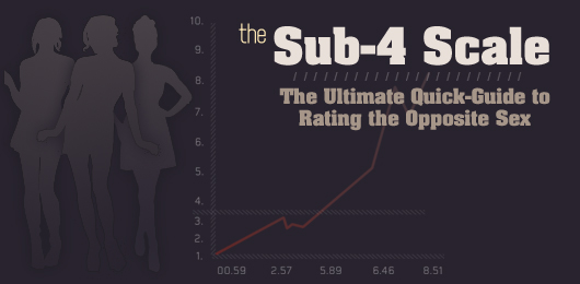 The Sub-4 Scale: The Ultimate Quick-Guide to Rating the Opposite Sex