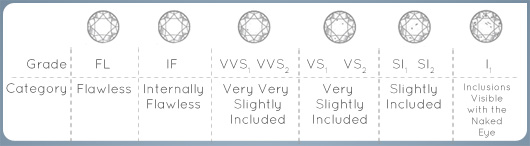 Engagement ring clarity levels explained