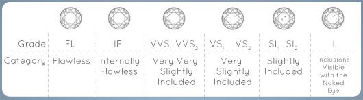 Engagement ring clarity levels explained