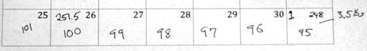 Numbers written on a Calendar