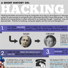 The History of Hacking [infographic]