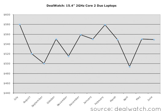 Deal watch chart