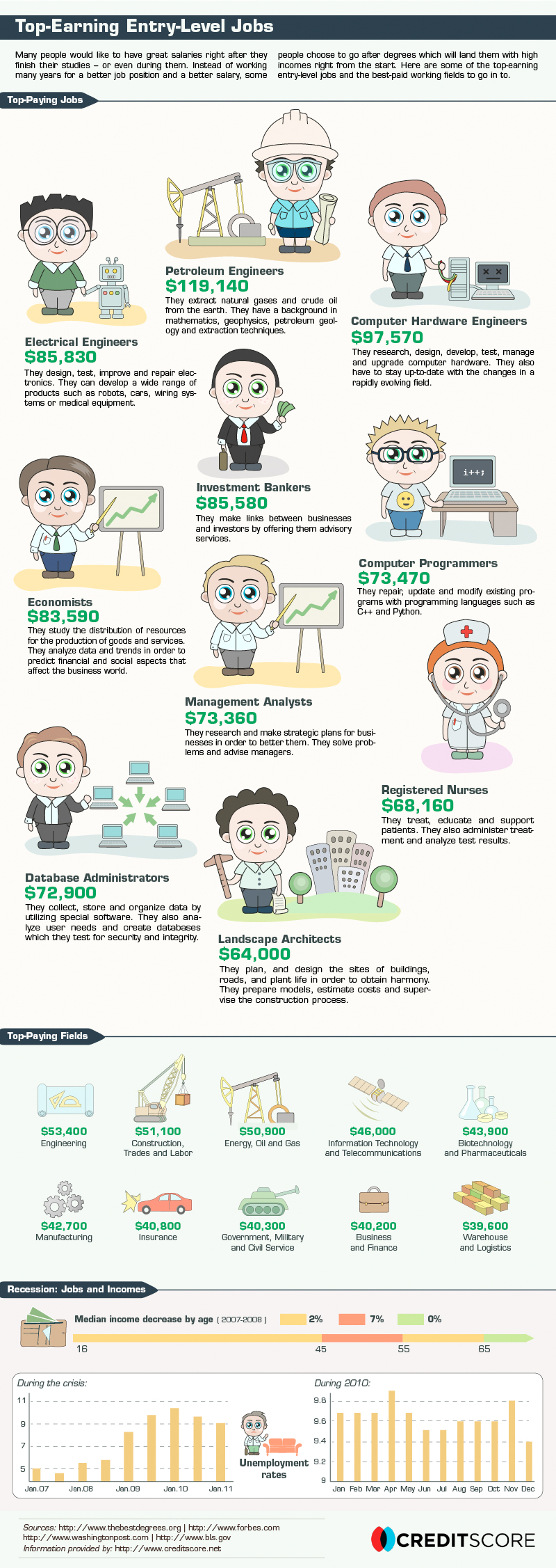 Top-Earning Entry-Level Jobs [infographic]