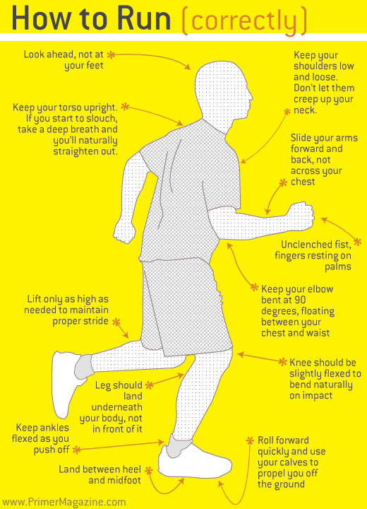 How to Train Yourself to Run Correctly