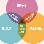 Soapbox Therapy: The Friend Zone