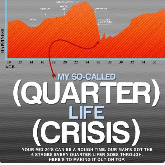 My So-Called (Quarter) Life (Crisis)