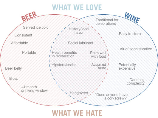 Venn diagram of qualities of beer and wine, what we love, what we hate