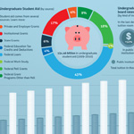 An In-depth Look at Student Loans and Financial Burden (Infographic)