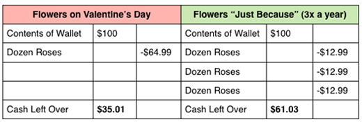Chart of costs of roses
