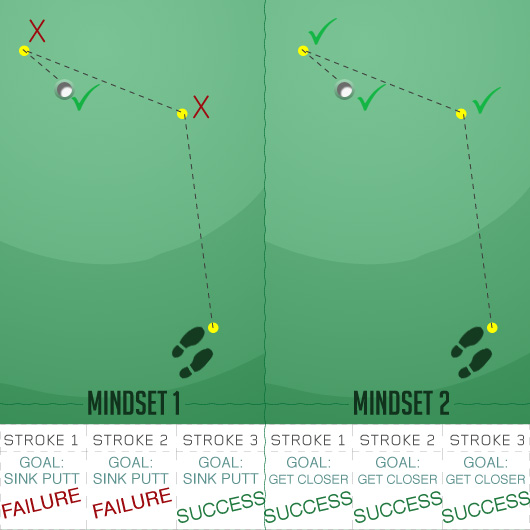 Diagram of two mindsets between failure and success
