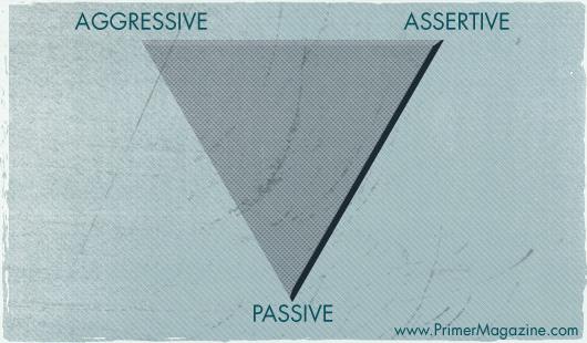 aggressive assertive passive triangle
