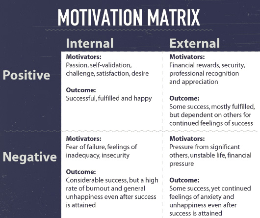 motivation matrix