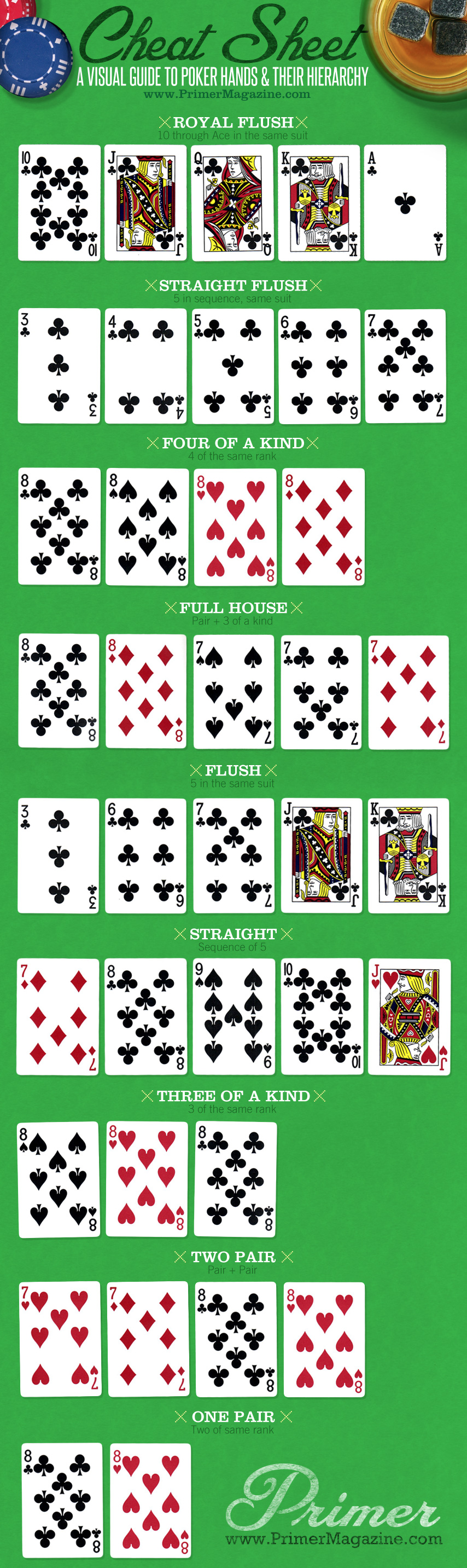 Poker hand descriptions infographic