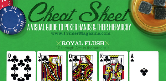 Cheat Sheet: A Visual Guide to Poker Hands & Their Hierarchy