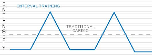 Illustration comparing traditional cardio vs interval training