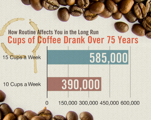 A graphic showing how many cups of coffee someone drinks over a lifetime