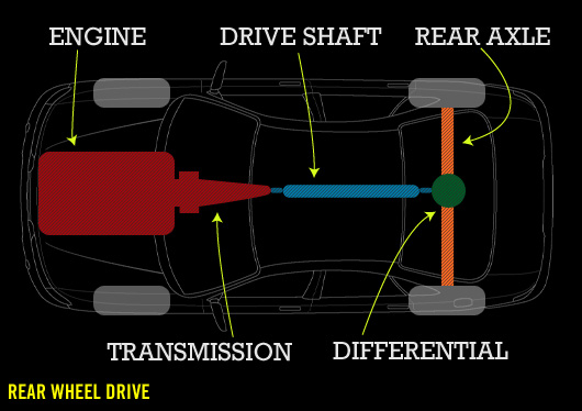 Shop Talk  Understanding the Powertrain   Primer