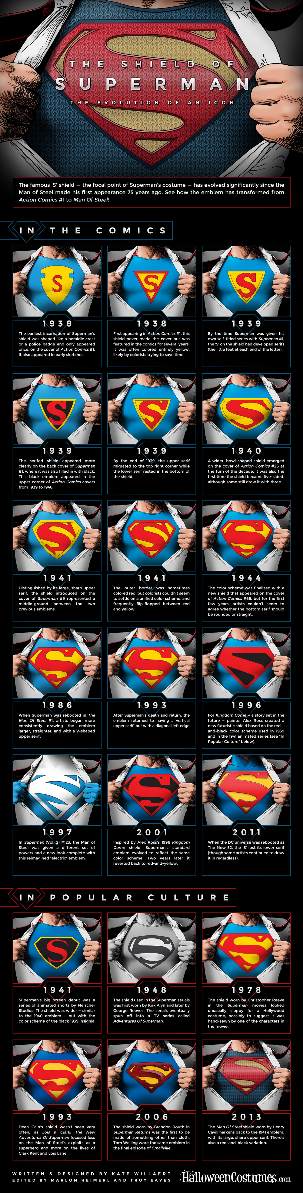 The Evolution Of The Superman Symbol Infographic Primer