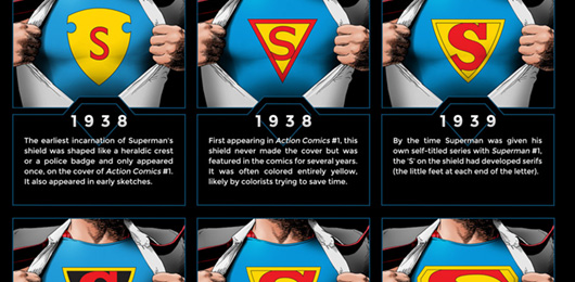 The Evolution of the Superman Symbol [infographic]