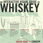interactive visual guide to whiskey