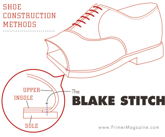 blake stitch shoe construction diagram