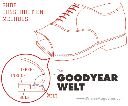 Goodyear Welt Diagram Shoe Construction