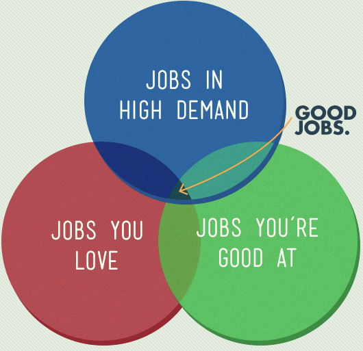 Good Job Love a Good Job is a Job That You