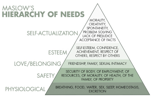 hierarchy of self actualization