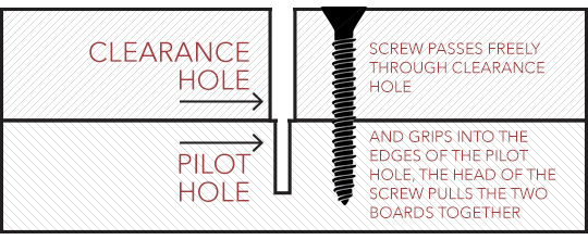 Clearance hole and pilot hole