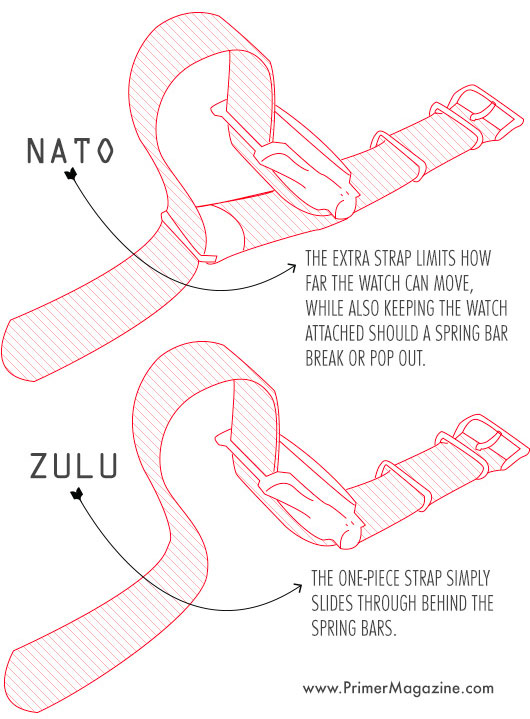 differences between nato strap and zulu strap
