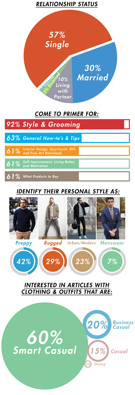 Primer demographics 2016 survey responses
