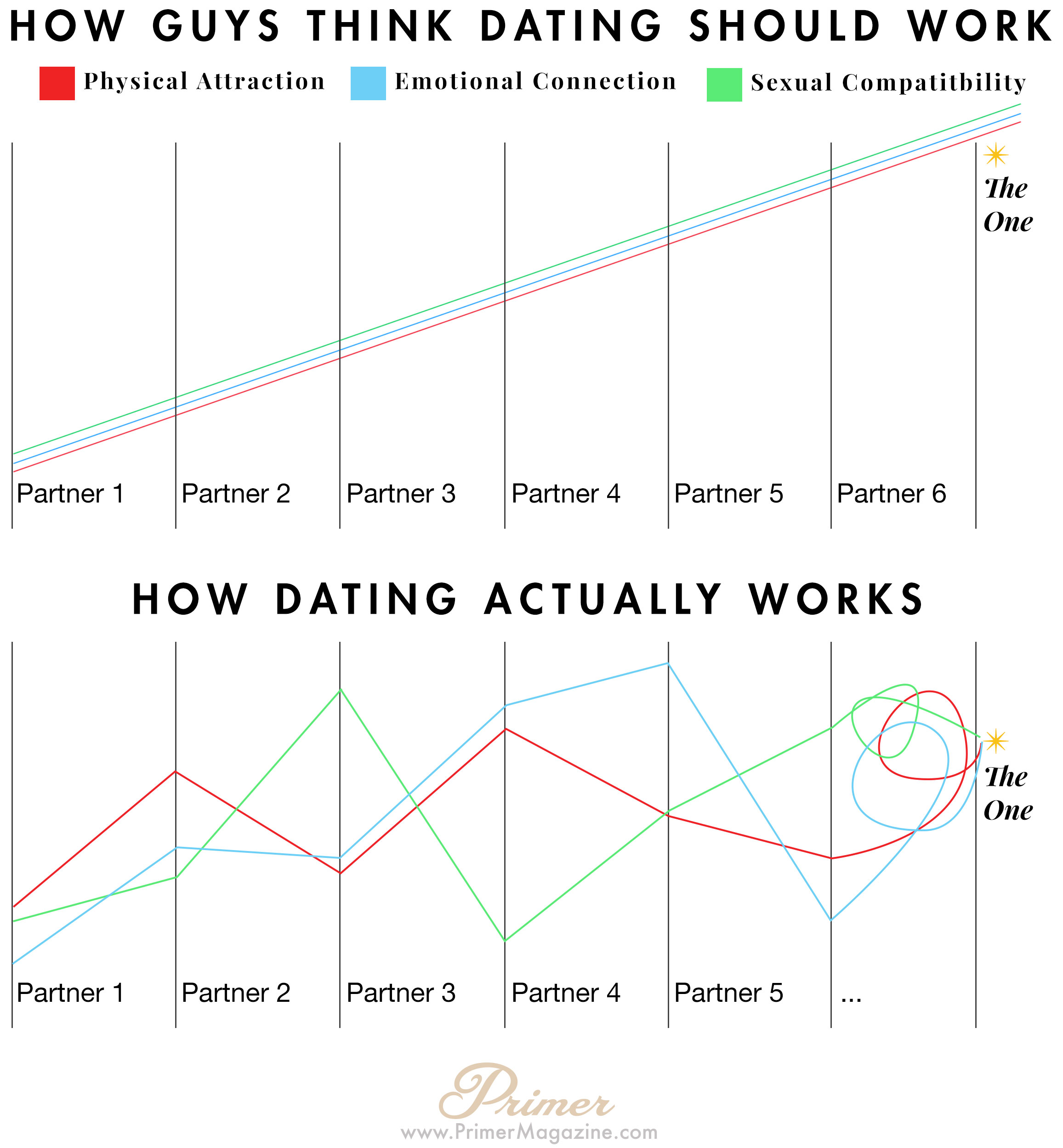 How Guys Think Dating Should Work
