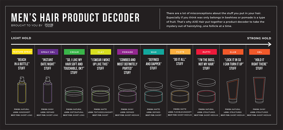 Axe Hair Product Decoder