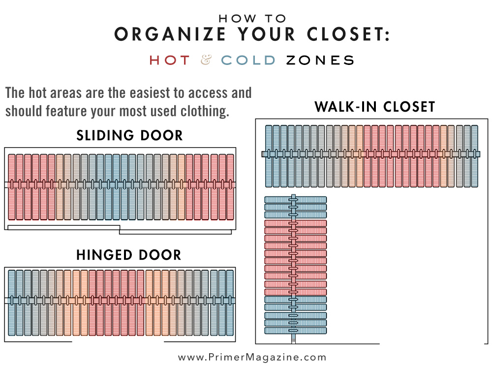Organize your closet using hot and cold zones: closet organization ideas