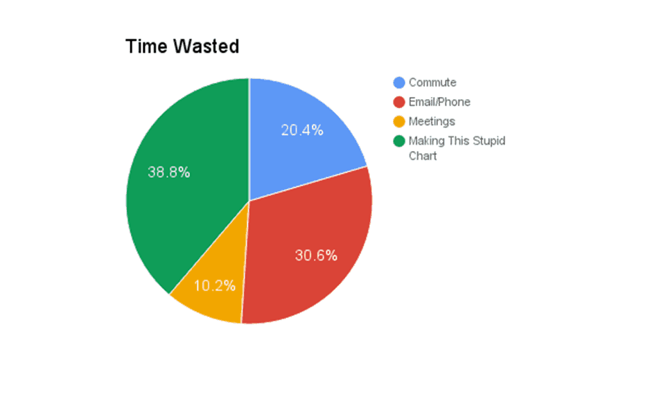 Time wasted pie chart