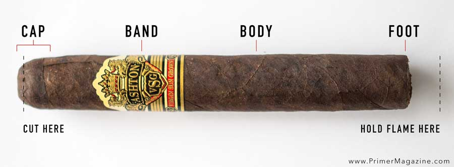 The parts of a cigar