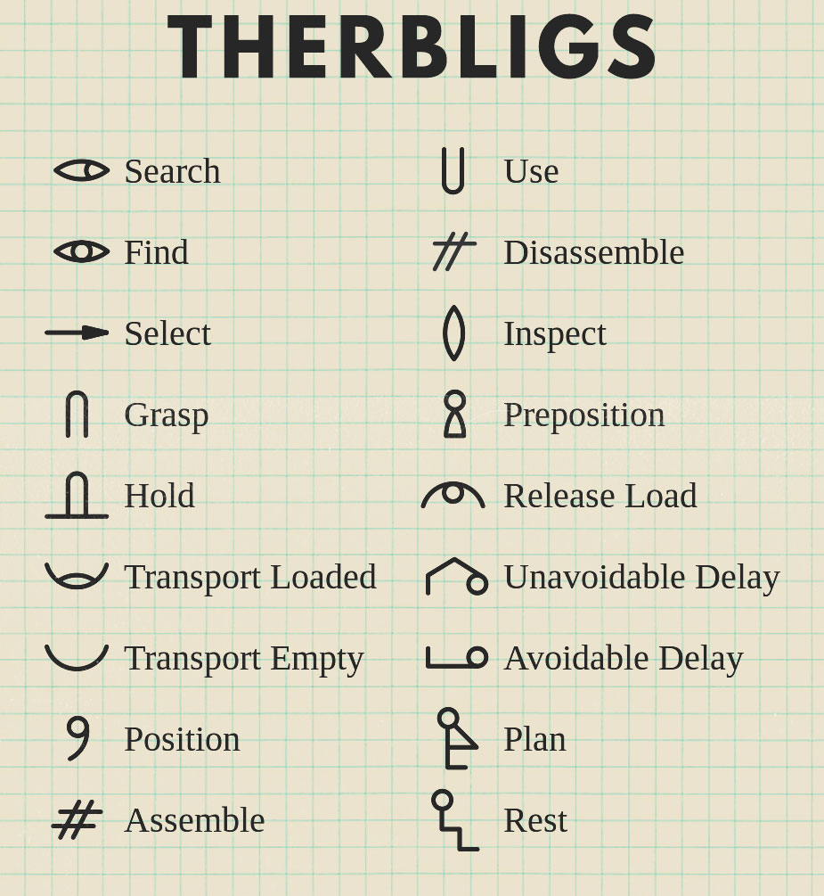 therbligs