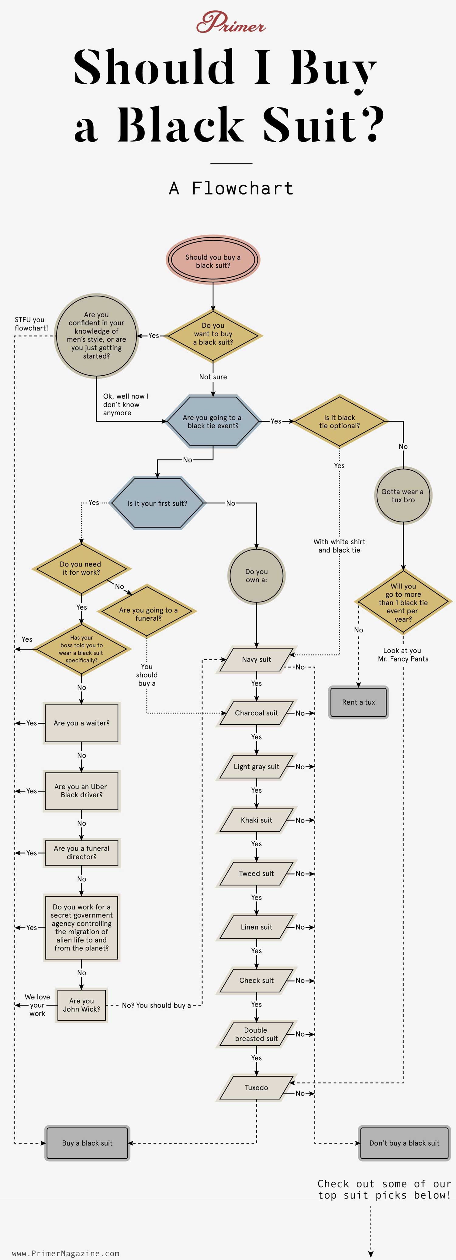 Should I Buy a Black Suit? A Flowchart