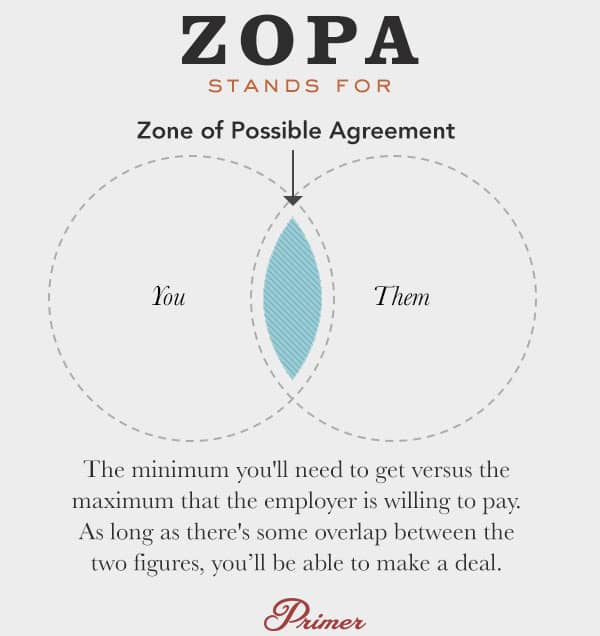 zopa negotiation definition