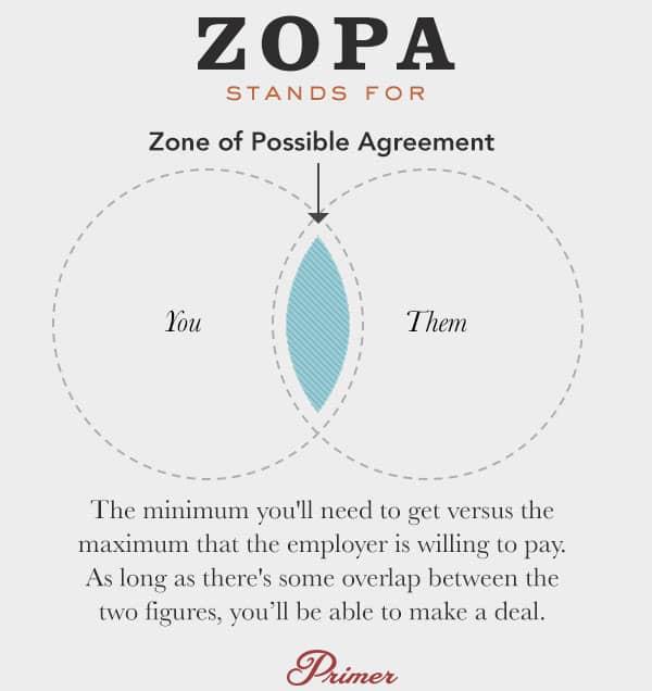 zopa negotiation definition