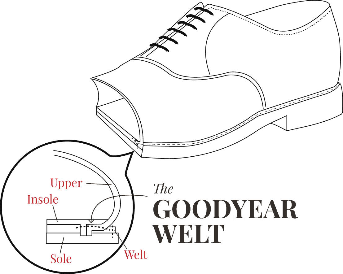 The Goodyear Welt diagram showing upper, sole, insole, welt