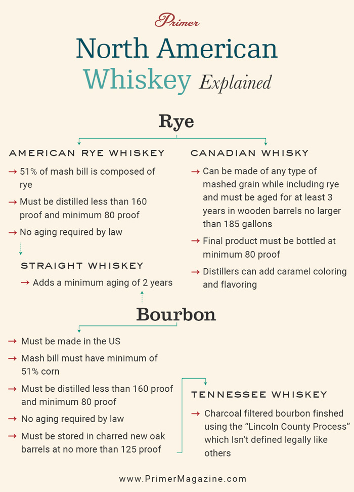 differences between bourbon, rye, and canadian whisky, straight whiskey, Tennessee whiskey explained