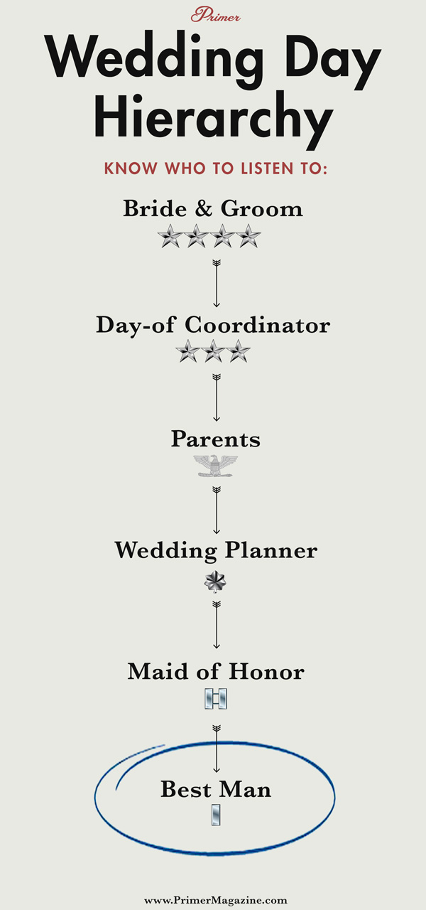 Wedding Day Hierarchy Roles Responsibilities